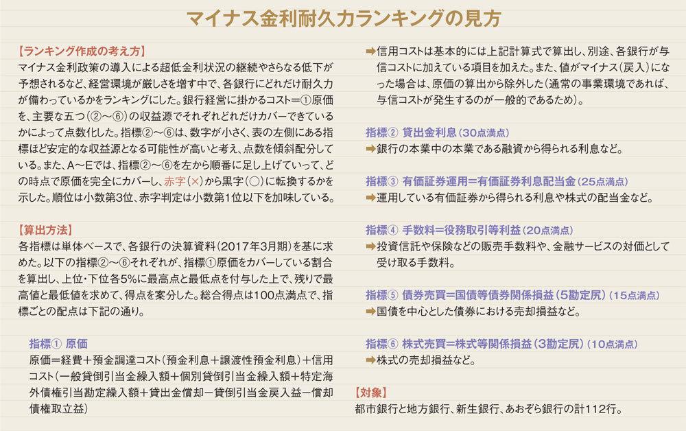 マイナス金利でも磐石な銀行ランキング【ベスト112】