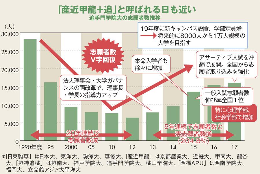 """大学序列崩壊中!「日東駒専」「産近甲龍」の""""くくり""""危うし"""